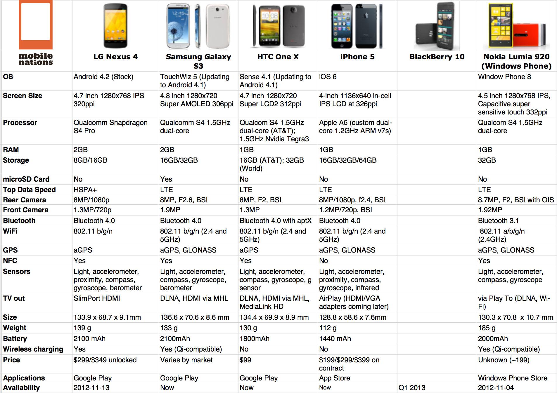 Tabla Comparativa Del Nuevo Nexus 4 Y El Iphone 5